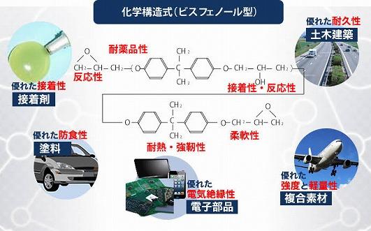エポキシ樹脂 表