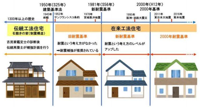 建築法の移り変わり表
