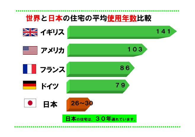 世界の住宅寿命