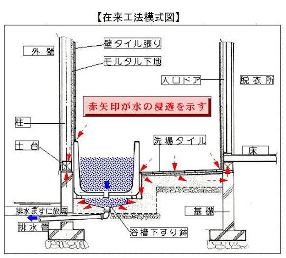 浴室の構造 水の浸透図