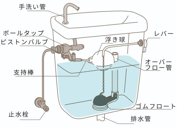トイレタンク 構造