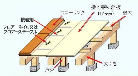 捨て貼り工法の構図