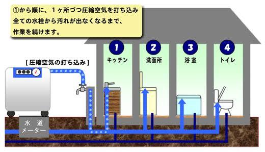 給水管の洗浄作業での工程